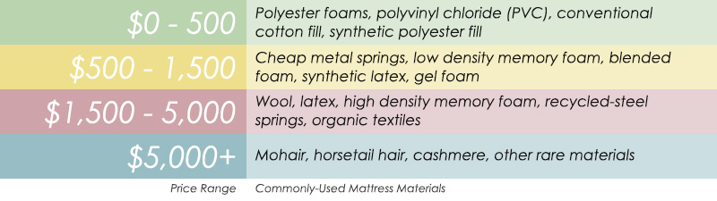 Commonly-used mattress materials: memory foam, metal springs, latex & wool