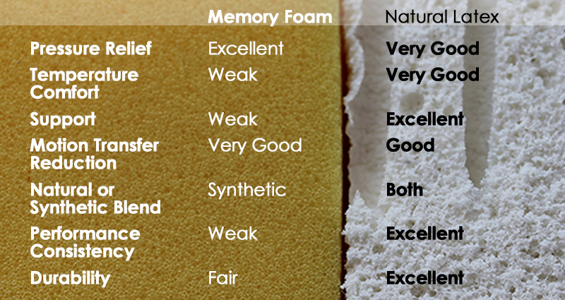 Latex vs. memory foam chart