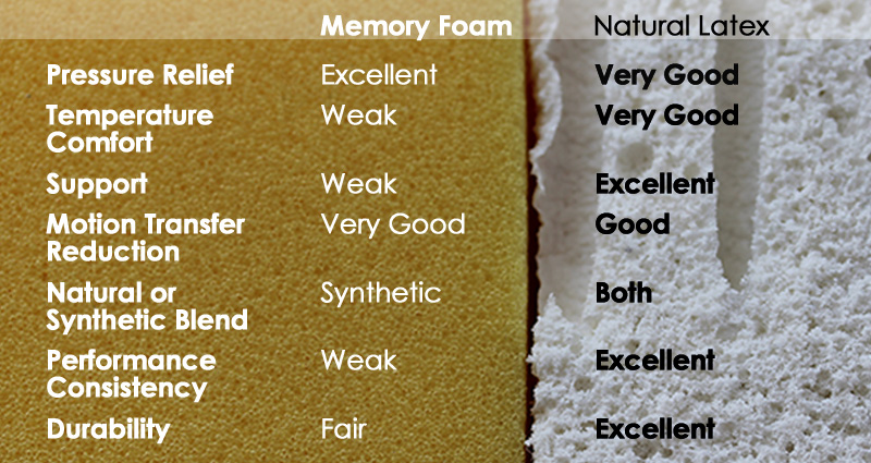 Latex Vs Memory Foam Mattresses Savvy Rest