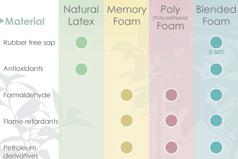 A comparison of the types of foams found in mattresses
