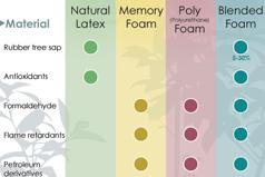 Mattress foams: natural latex, memory foam, and polyurethane